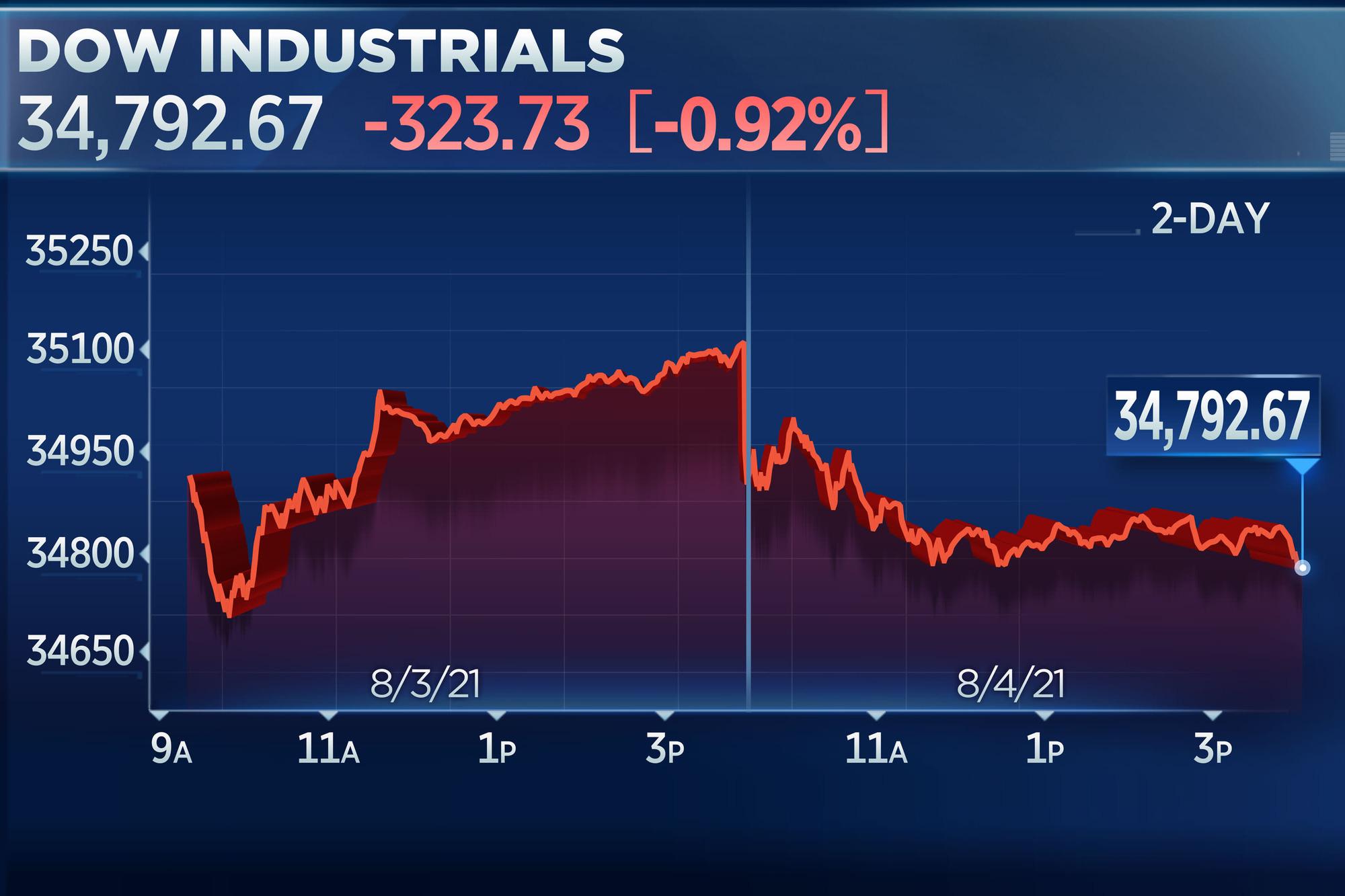 Dow Jones sụt hơn 300 điểm sau số liệu việc làm tiêu cực - Ảnh 1.