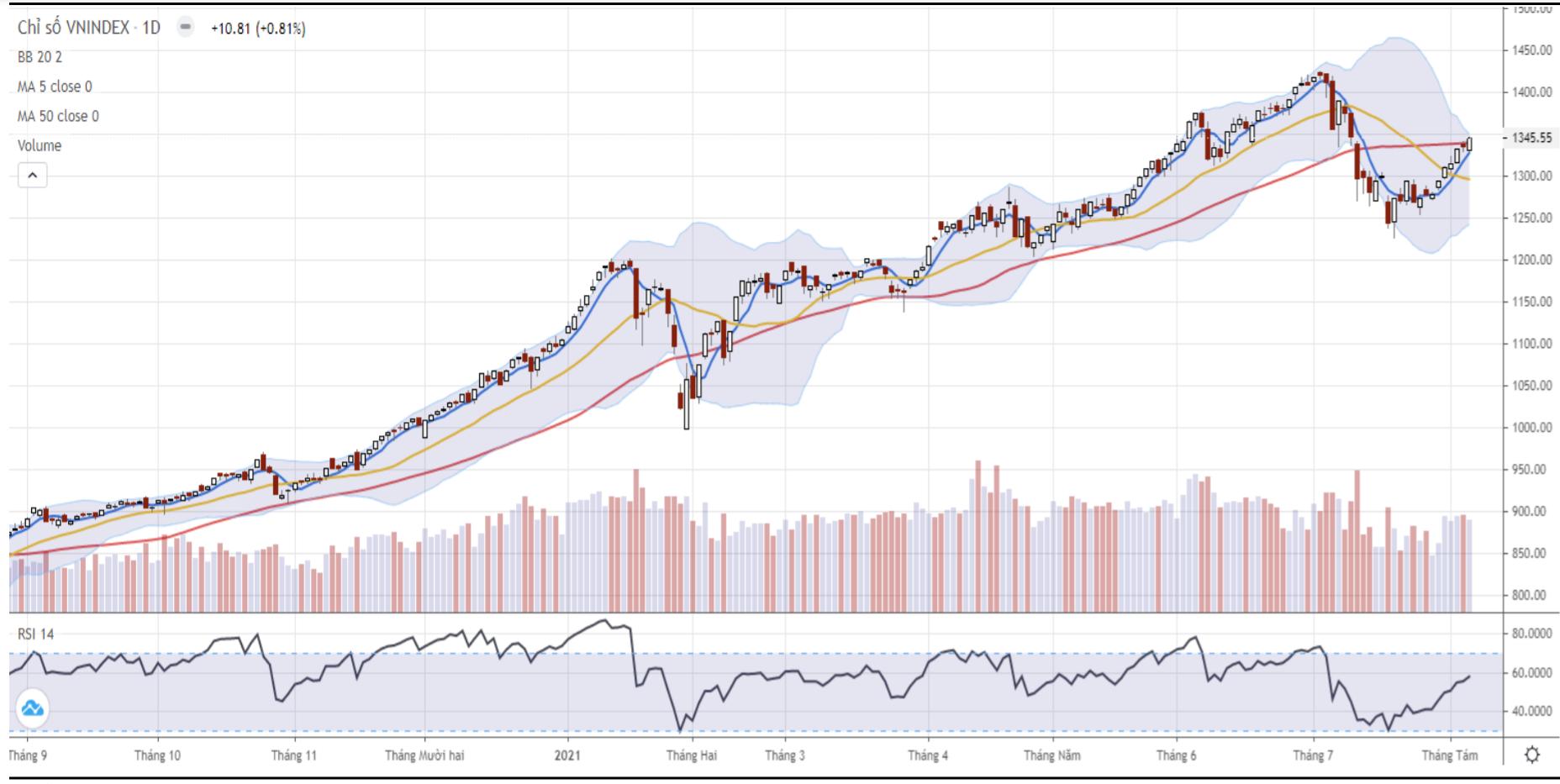 Nhận định thị trường chứng khoán ngày 6/8: Hướng về vùng 1.350 - 1.380 điểm - Ảnh 1.