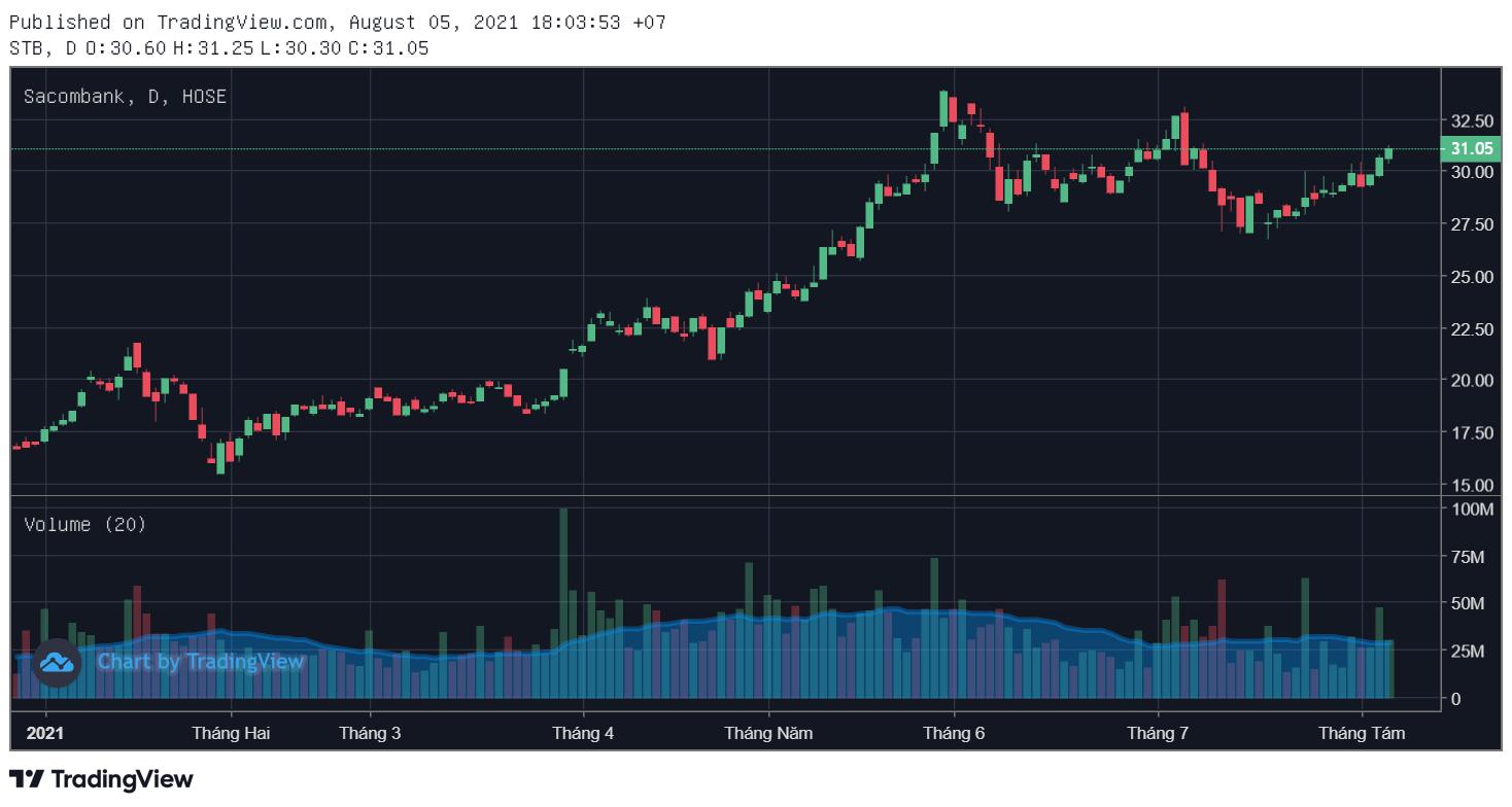 Cổ phiếu tâm điểm 6/8: STB, MSB, DRC - Ảnh 3.