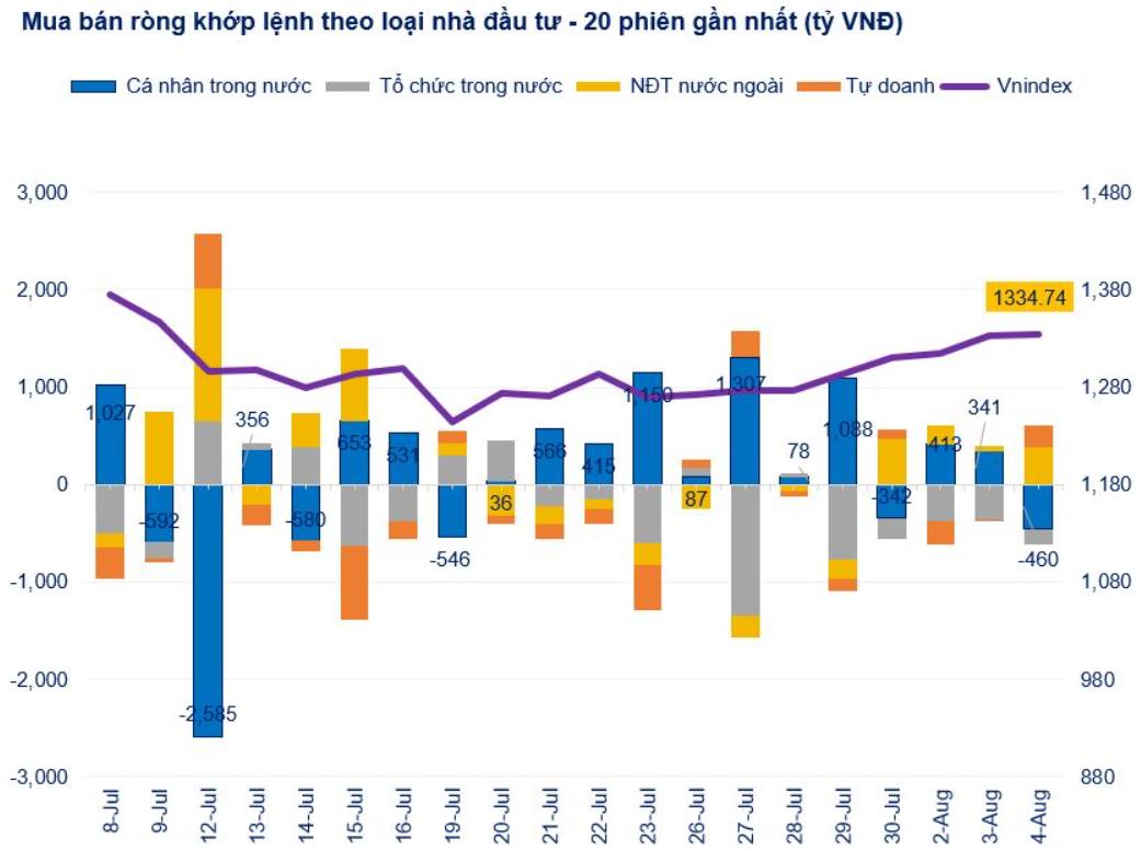 NĐT cá nhân đảo chiều bán ròng trong phiên tăng điểm thứ 8 của VN-Index - Ảnh 1.