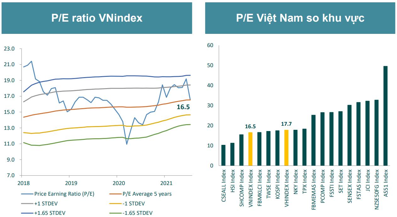 BSC: Thị trường có thể quay lại vùng đỉnh ngắn hạn 1.420 điểm trong quý III - Ảnh 1.