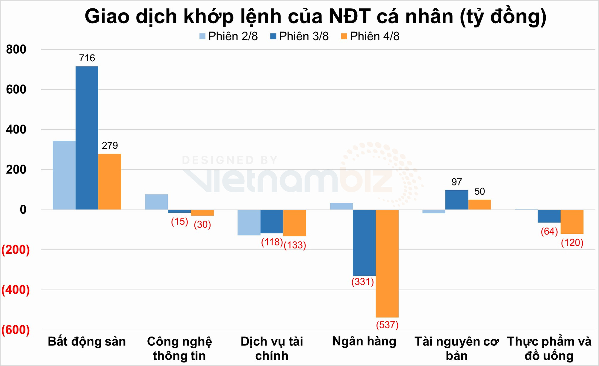 NĐT cá nhân đảo chiều bán ròng trong phiên tăng điểm thứ 8 của VN-Index - Ảnh 2.