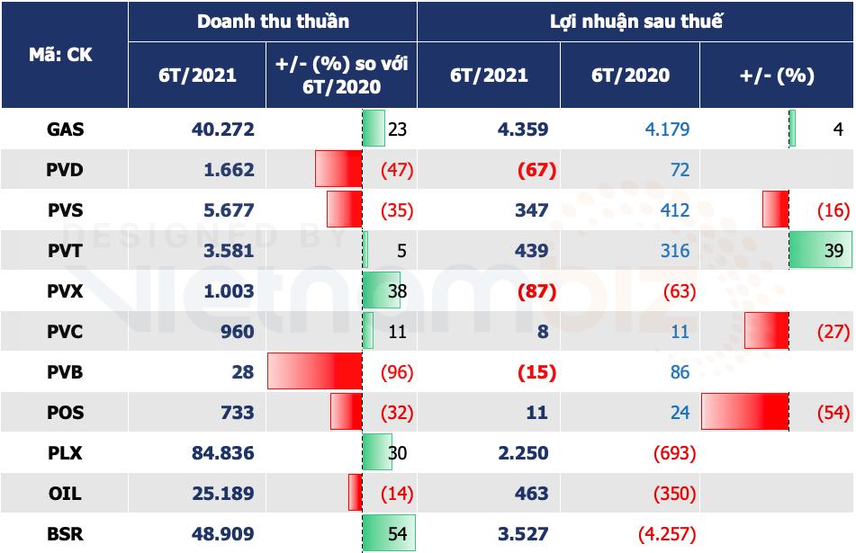 Doanh nghiệp dầu khí nửa đầu năm: BSR, PLX, OIL lãi đậm nhưng nhóm thuợng nguồn vẫn bấp bênh - Ảnh 3.