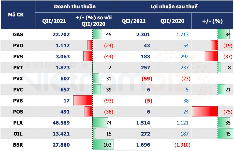 Doanh nghiệp dầu khí nửa đầu năm: BSR, PLX, OIL lãi đậm nhưng nhóm thuợng nguồn vẫn bấp bênh - Ảnh 2.