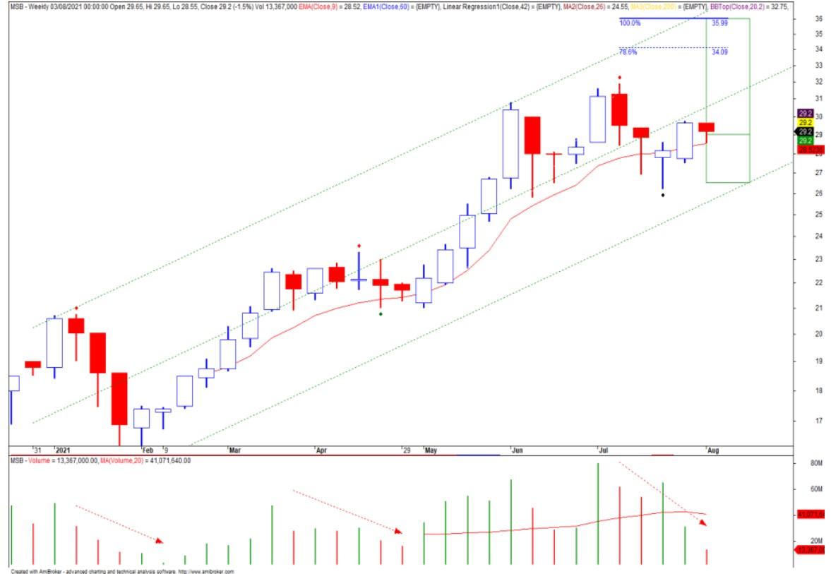 Cổ phiếu tâm điểm 6/8: STB, MSB, DRC - Ảnh 2.