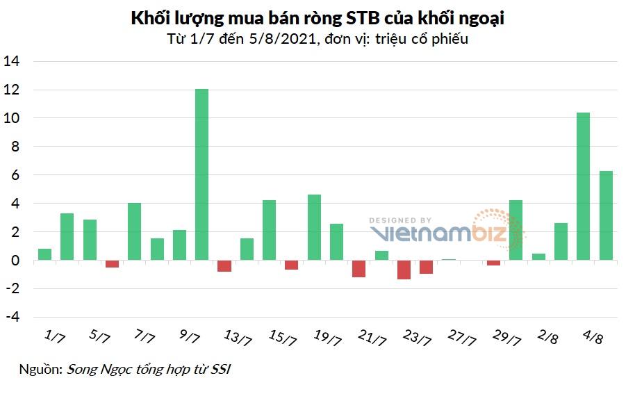 Khối ngoại gom hơn 600 tỷ đồng STB trong 5 phiên đầu tháng 8 - Ảnh 2.