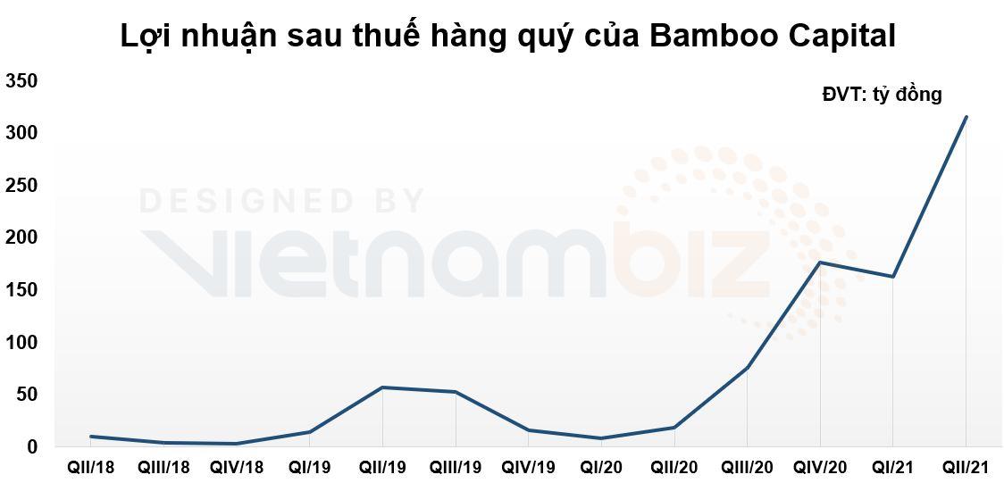 Bamboo Capital lãi trăm tỷ nhờ cổ phiếu, trái phiếu và các hợp đồng hợp tác đầu tư - Ảnh 2.