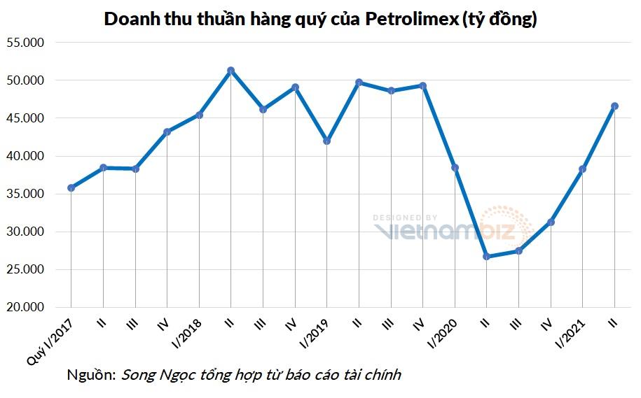 Quán quân doanh thu quý II: Không phải các ông lớn bất động sản, ngân hàng mà là đại gia xăng dầu Petrolimex - Ảnh 2.