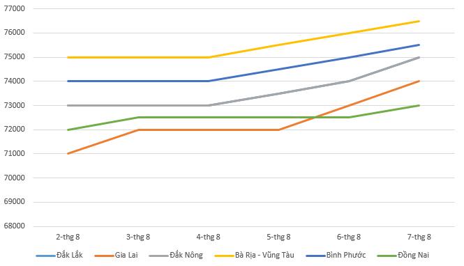 Giá tiêu hôm nay 8/8: Tăng mạnh kể từ giữa tuần, mức giá cao nhất là 76.500 đồng/kg - Ảnh 1.