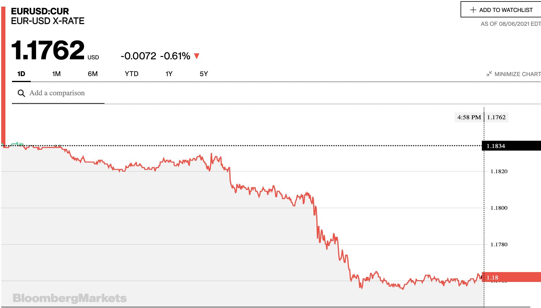 Tỷ giá euro hôm nay 7/8: Các ngân hàng trong nước tiếp tục xu hướng giảm đồng loạt - Ảnh 2.
