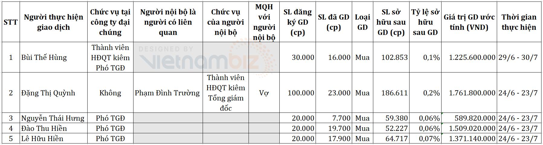 Ban lãnh đạo Viettel Construction đồng loạt mua vào cổ phiếu CTR - Ảnh 1.