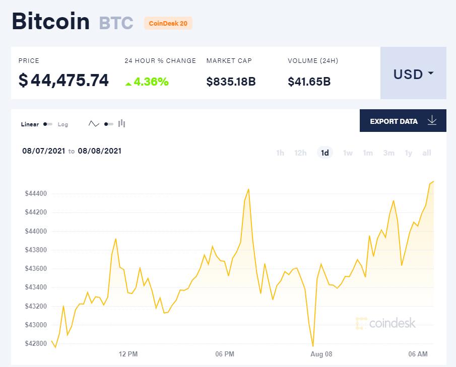Giá bitcoin hôm nay 8/8/21. (Nguồn: CoinDesk).