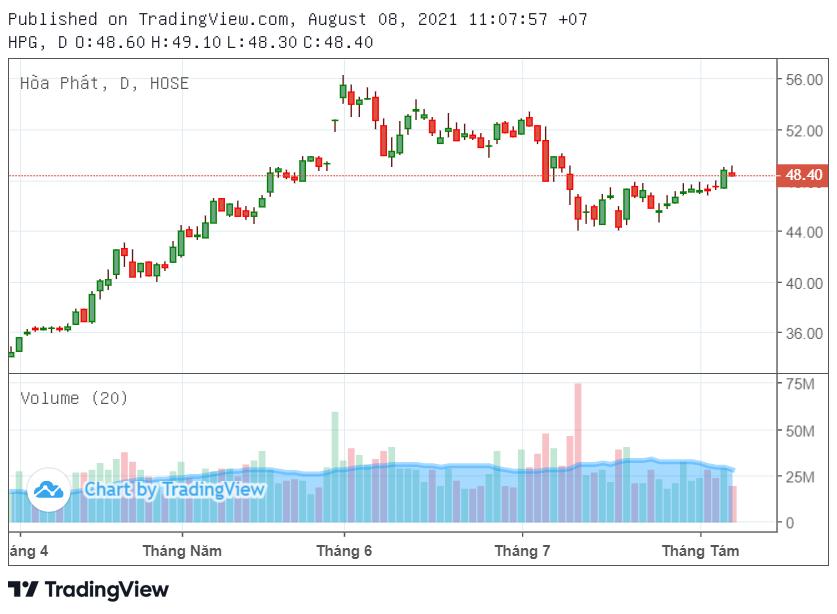 Cổ phiếu tâm điểm 9/8: HPG, MWG, KSB - Ảnh 3.