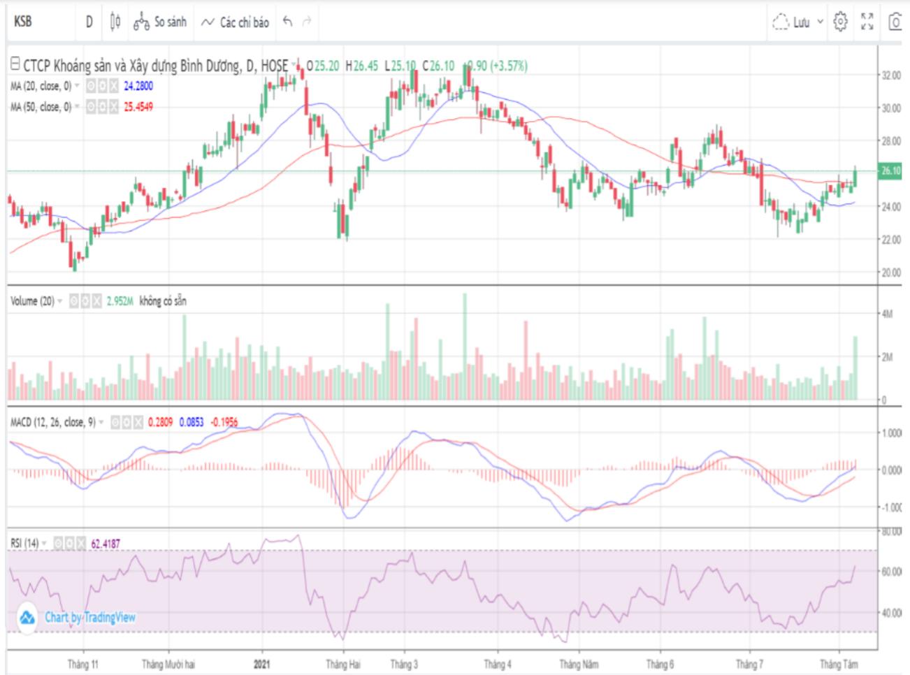 Cổ phiếu tâm điểm 9/8: HPG, MWG, KSB - Ảnh 4.
