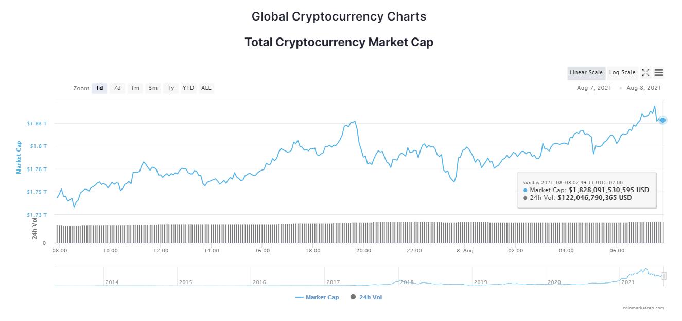 Tổng giá trị thị trường và khối lượng giao dịch tiền kỹ thuật số ngày 8/8/2021. (Nguồn: CoinTelegraph).