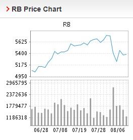 Giá thép xây dựng hôm nay 9/8: Tiếp tục giảm trong giao dịch đầu tuần - Ảnh 1.