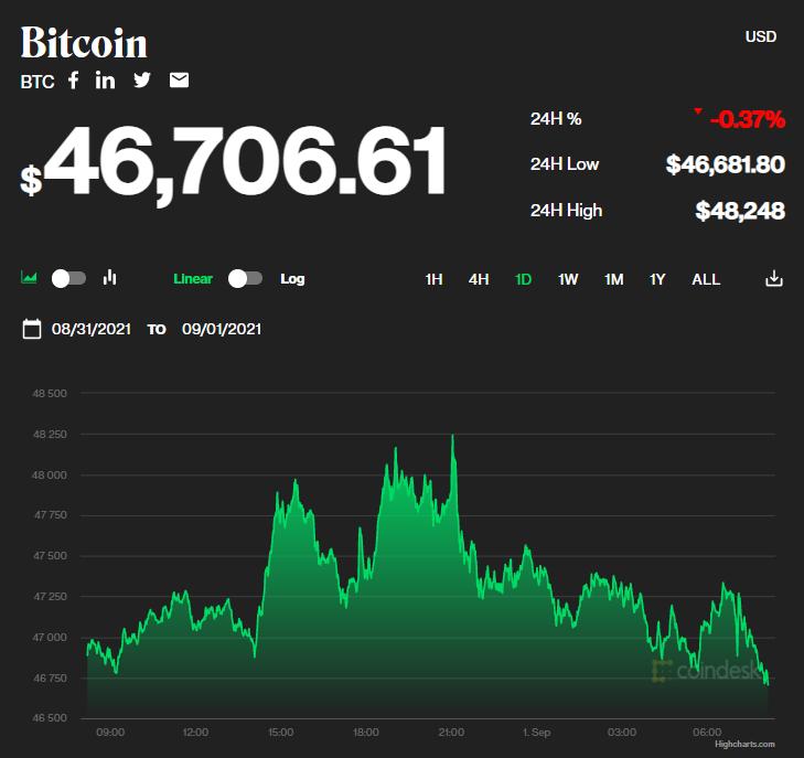 Chỉ số giá bitcoin hôm nay 1/9/2021. (Nguồn: CoinDesk).