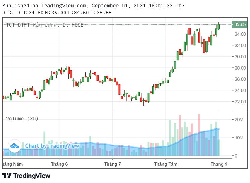 Cổ đông lớn của DIG, NTL bán ra khi giá lập đỉnh - Ảnh 1.