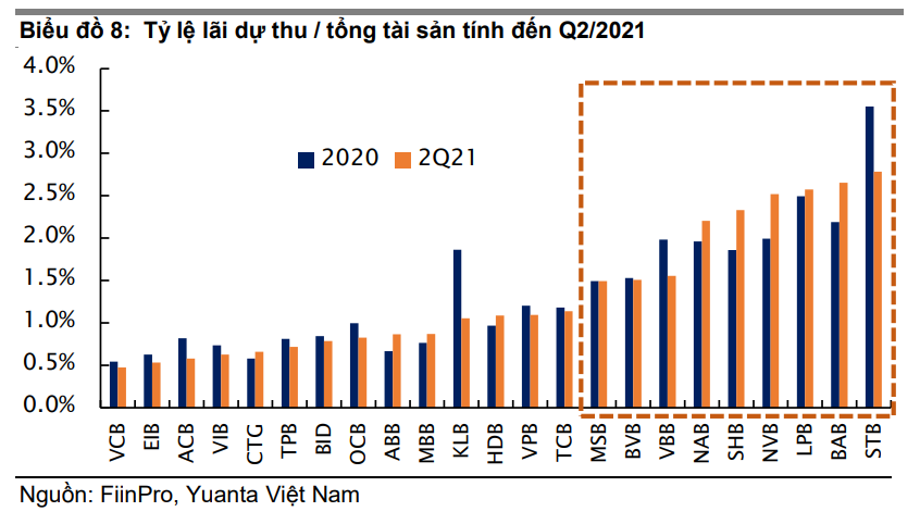 Yuanta: Khả năng thu hồi nợ cơ cấu sẽ phần nào quyết định lợi nhuận của ngân hàng  - Ảnh 3.