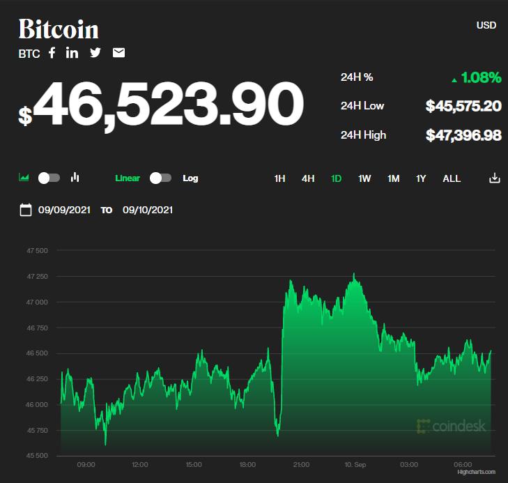 Chỉ số giá bitcoin hôm nay 10/9/2021. (Nguồn: CoinDesk).
