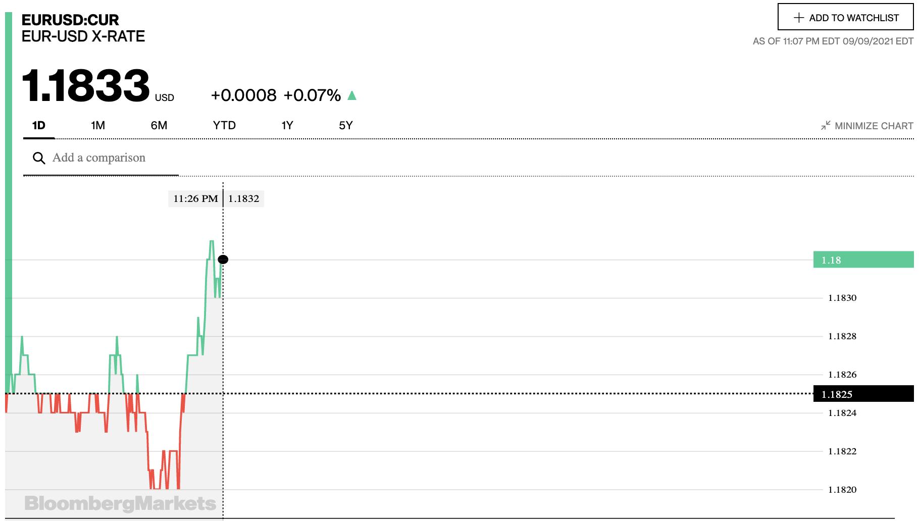 Tỷ giá euro hôm nay 10/9: Các ngân hàng đồng loạt quay đầu tăng - Ảnh 2.