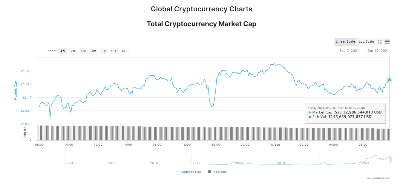 Tổng giá trị thị trường tiền kỹ thuật số ngày 10/9/2021. (Nguồn: CoinMarketCap).