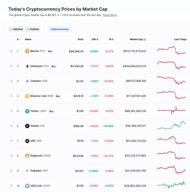 Nhóm 10 đồng tiền hàng đầu theo giá trị thị trường ngày 10/9/2021. (Nguồn: CoinMarketCap).