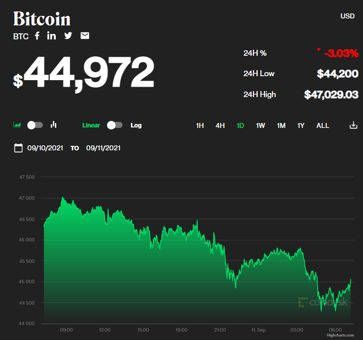 Chỉ số giá bitcoin hôm nay 11/9/2021. (Nguồn: CoinDesk).