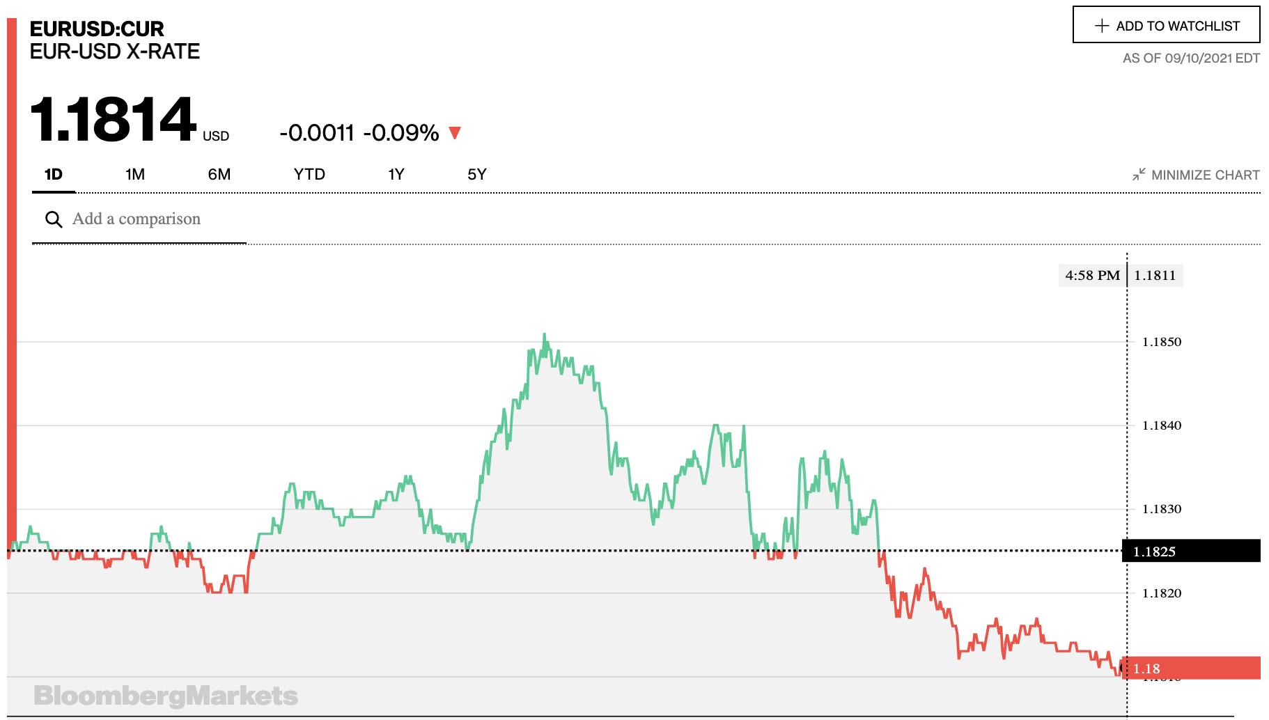 Tỷ giá euro hôm nay 11/9: Một số ngân hàng không đổi giá euro trong phiên cuối tuần - Ảnh 2.