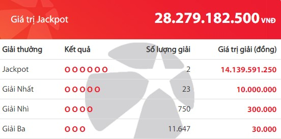 Kết quả Vietlott Mega 6/45 ngày 12/9: Jackpot hơn 28,2 tỷ đồng đã tìm thấy chủ - Ảnh 2.