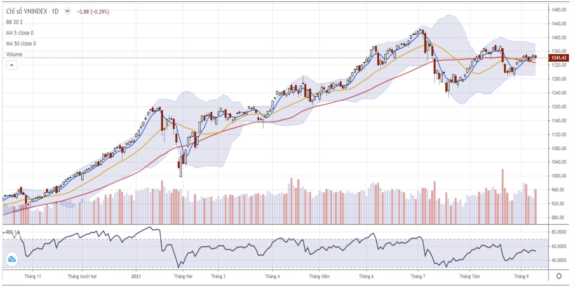 Nhận định thị trường chứng khoán ngày 14/9: Tiếp tục giằng co trong vùng 1.330 - 1.340 điểm - Ảnh 1.