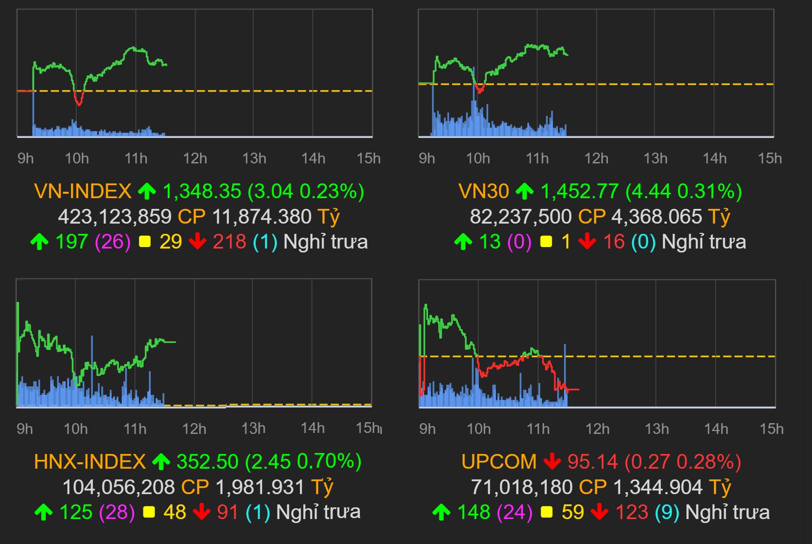 Thị trường chứng khoán (13/9): SAB lộ trần, VN-Index tăng hơn 3 điểm kết phiên sáng - Ảnh 1.