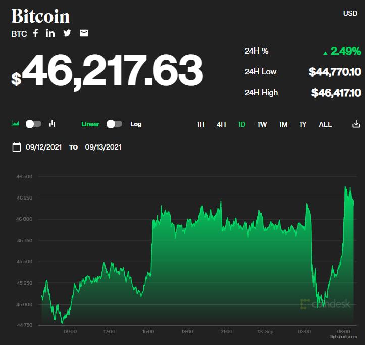 Chỉ số giá bitcoin hôm nay 13/9/2021. (Nguồn: CoinDesk).