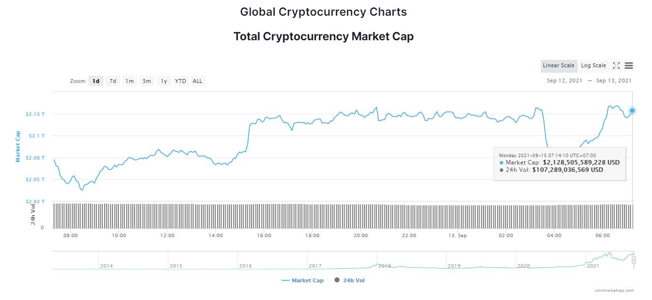 Tổng giá trị thị trường tiền kỹ thuật số ngày 13/9/2021. (Nguồn: CoinMarketCap).