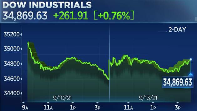 Dow Jones bật tăng sau 5 ngày lao dốc liên tục - Ảnh 1.
