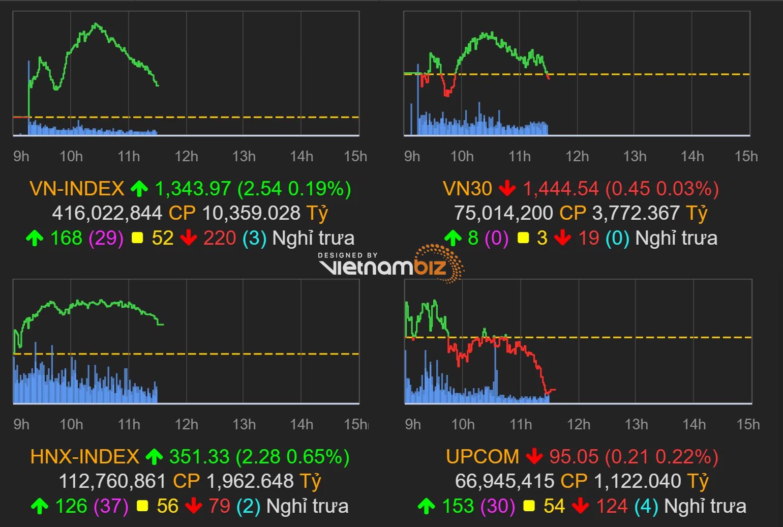 Thị trường chứng khoán (14/9): Bán mạnh nhóm ngân hàng, VN-Index chỉ còn tăng gần 3 điểm - Ảnh 1.