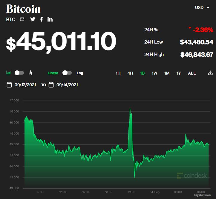Giá bitcoin hôm nay 14/9: Thị trường đồng loạt giảm, Coinbase huy động 1,5 tỷ USD bằng trái phiếu