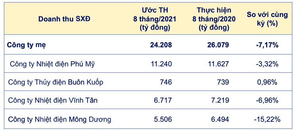 Sản lượng điện tháng 8 của Genco 3 giảm 23%, sắp chuyển sàn từ UPCoM sang HOSE - Ảnh 2.