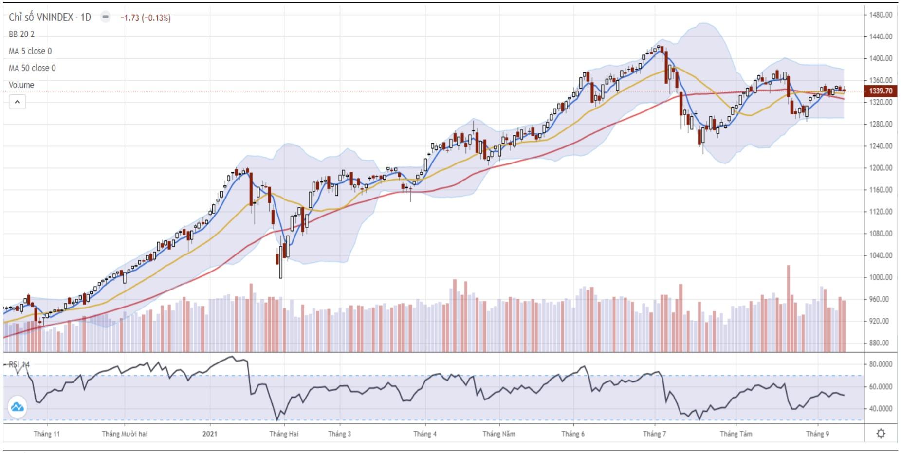 Nhận định thị trường chứng khoán ngày 15/9: Dòng tiền sẽ tiếp tục phân hóa - Ảnh 1.