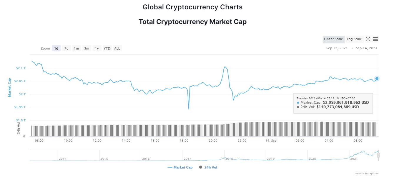 Tổng giá trị thị trường tiền kỹ thuật số ngày 14/9/2021. (Nguồn: CoinMarketCap).