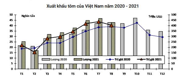 Đơn hàng xuất khẩu tôm tới tấp đổ về, doanh nghiệp lo không đáp ứng kịp - Ảnh 1.