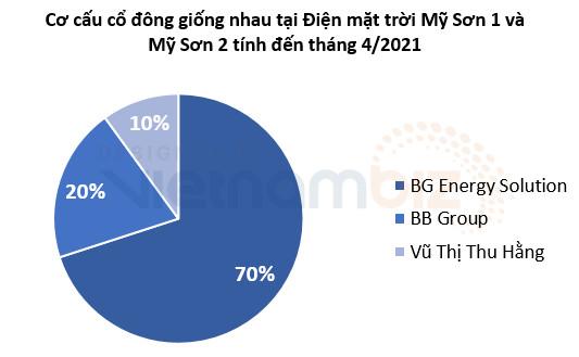 Nhà đầu tư Thái Lan chi hơn 1.100 tỷ mua 70% cổ phần cụm điện mặt trời Mỹ Sơn 1 và 2 - Ảnh 3.