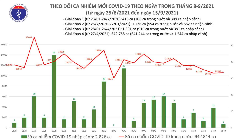 Ngày 15/9, thêm 10.585 ca mắc COVID-19, TP HCM giảm hơn 1.000 trường hợp - Ảnh 1.