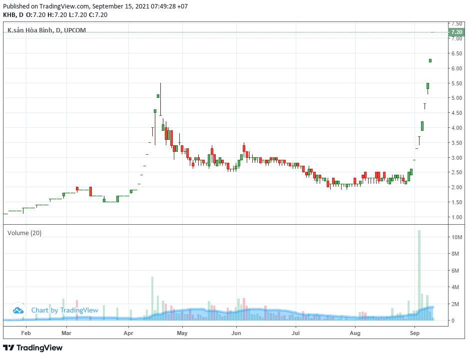 Thêm một cổ phiếu tăng giá hơn ba lần chỉ sau một tháng giao dịch tại UPCoM - Ảnh 1.