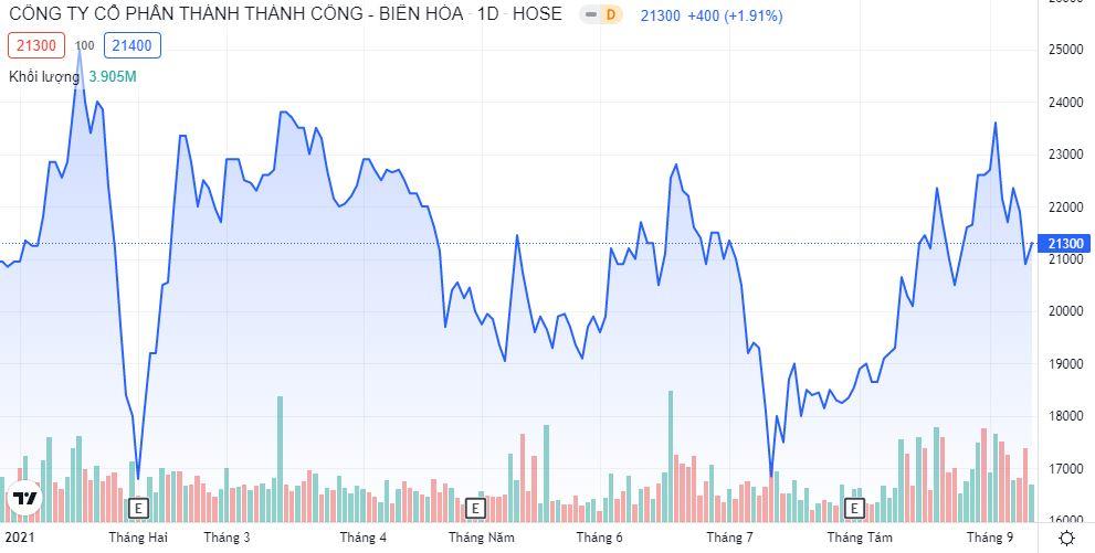 TTC Sugar sẽ phát hành gần 31,5 triệu cổ phiếu trả cổ tức tỷ lệ 5% - Ảnh 1.