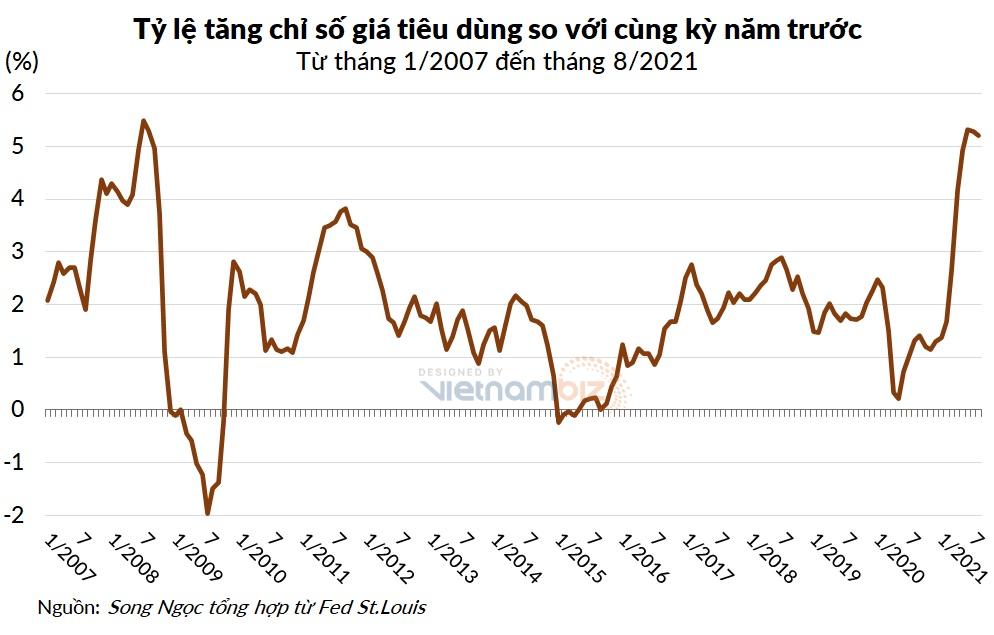 Chứng khoán Mỹ trượt dốc dù số liệu lạm phát khả quan hơn dự kiến - Ảnh 2.