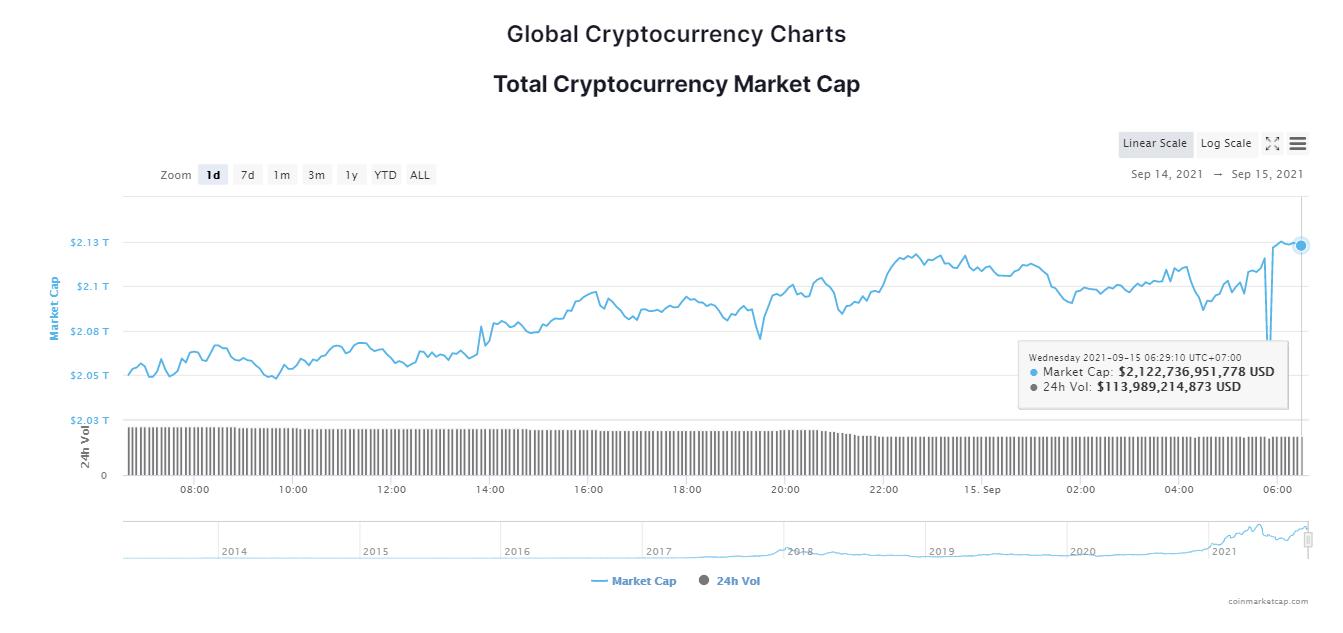 Tổng giá trị thị trường tiền kỹ thuật số ngày 15/9/2021. (Nguồn: CoinMarketCap).
