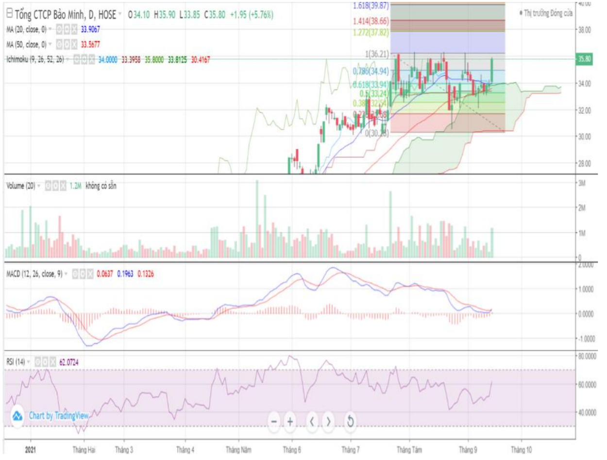 Cổ phiếu tâm điểm 17/9: MSN, NKG, BMI - Ảnh 3.