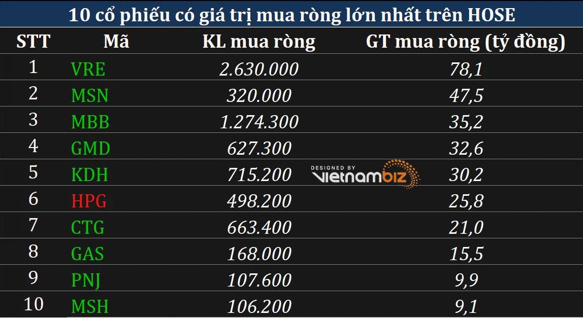 Phiên 16/9: Khối ngoại bán ròng mạnh với tâm điểm rút ròng trên 1.100 tỷ đồng khỏi cổ phiếu VIC - Ảnh 2.
