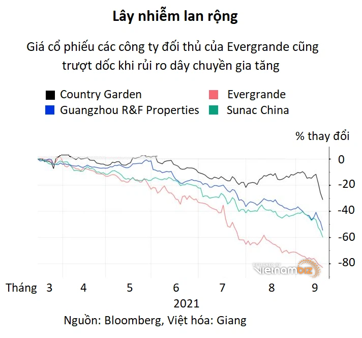 Khủng hoảng của bom nợ Evergrande lan tỏa khắp thị trường tài chính Trung Quốc - Ảnh 2.